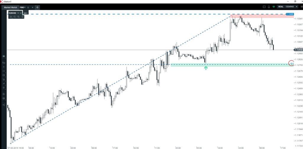 Optymalny target spadkowy na EURUSD