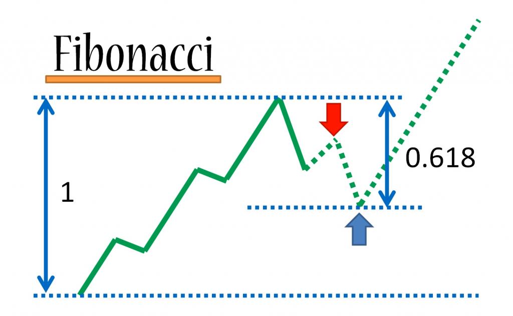 Jak zmienic dzwignie na rynku forex
