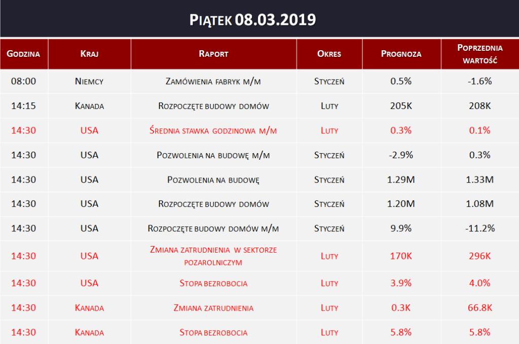 Dane makro 08.03.2019