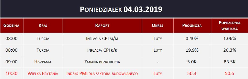 Dane makro 04.03.2019