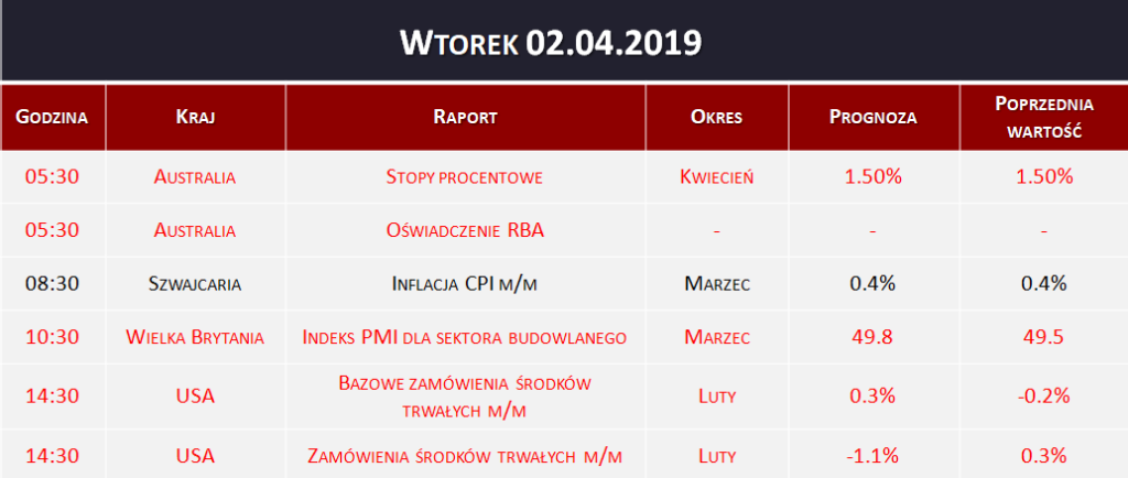 Dane makro 02.04.2019