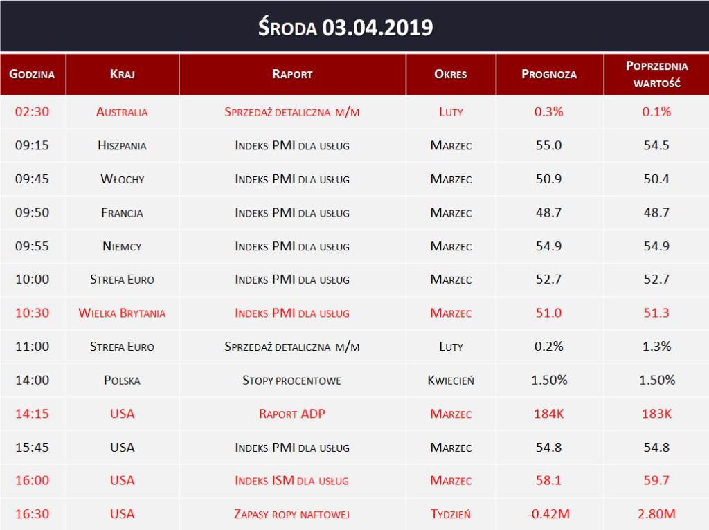 Dane makro 03.04.2019