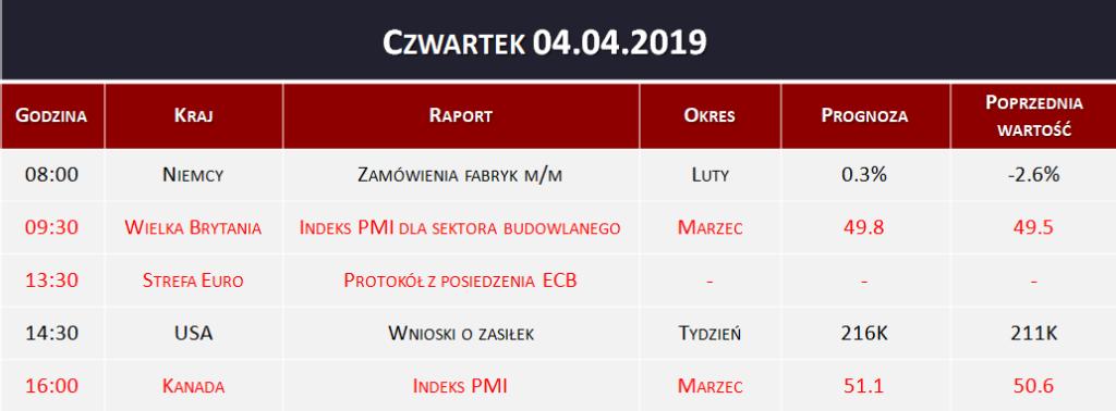 Dane makro 04.04.2019