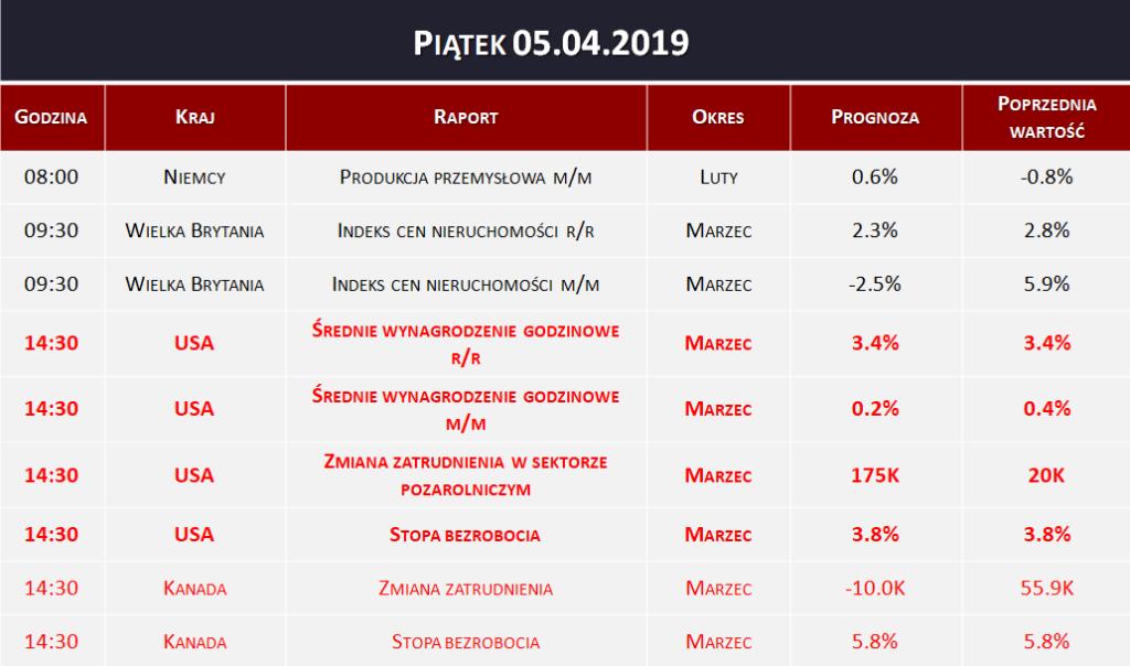 Dane makro 05.04.2019