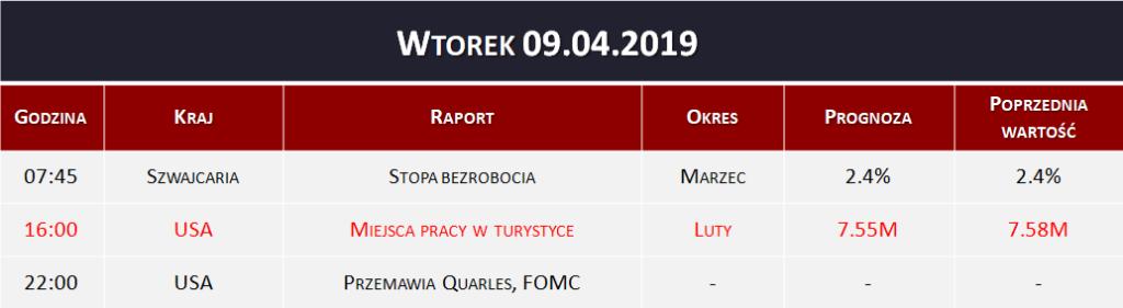 Dane makro 09.04.2019