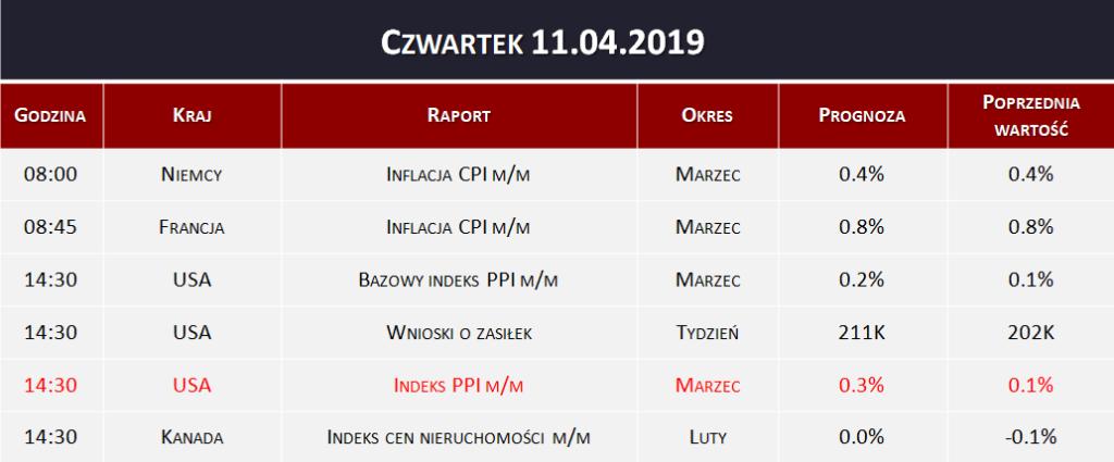Dane makro 11.04.2019