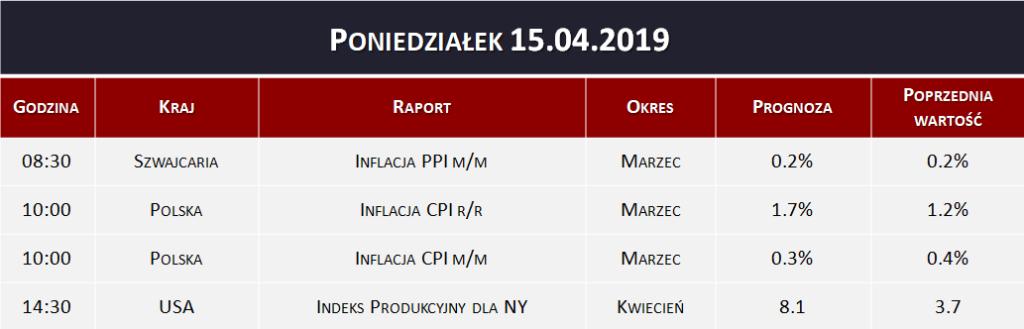 Dane makro 15.04.2019