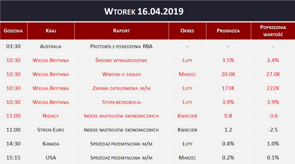 Dane makro 16.04.2019