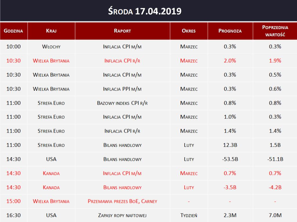 Dane makro 17.04.2019