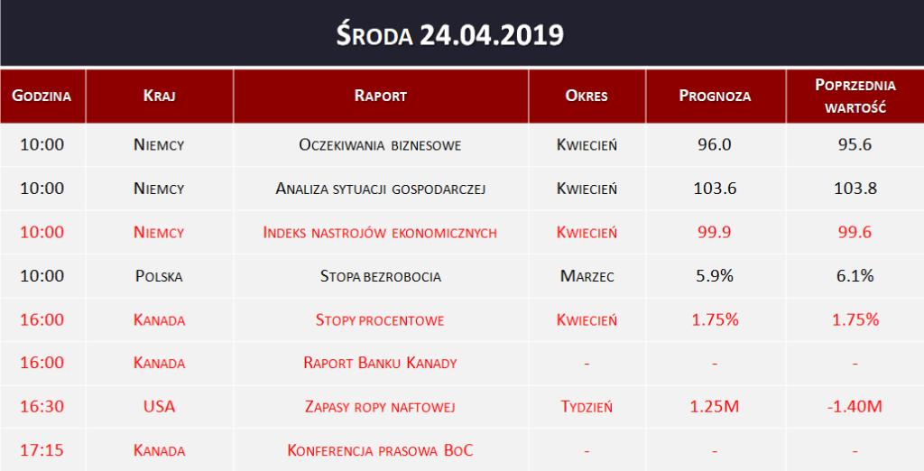 Dane makro 24.04.2019