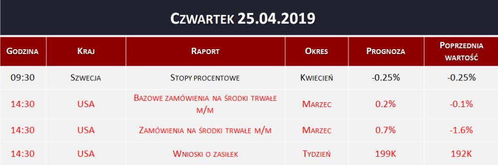 Dane makro 25.04.2019