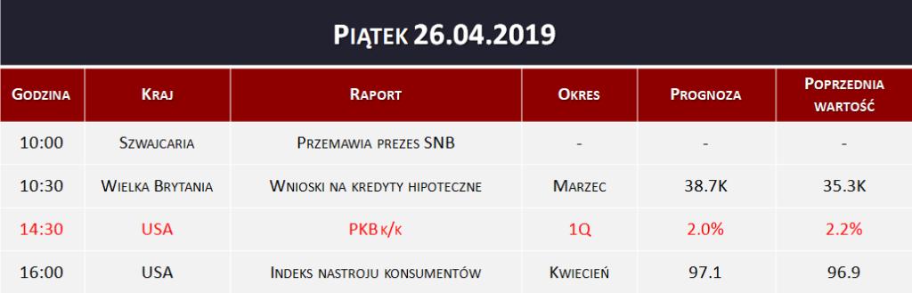 Dane makro 26.04.2019