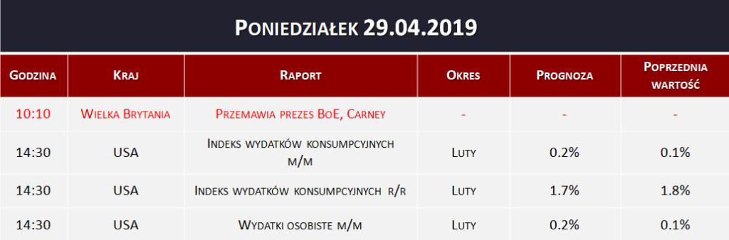 Dane makro 29.04.2019