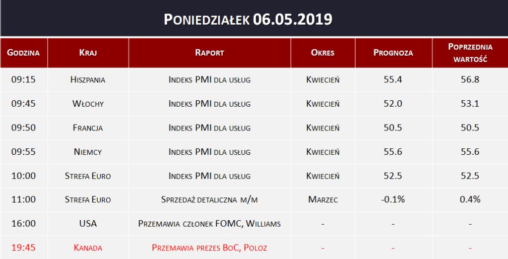 Dane makro 06.05.2019