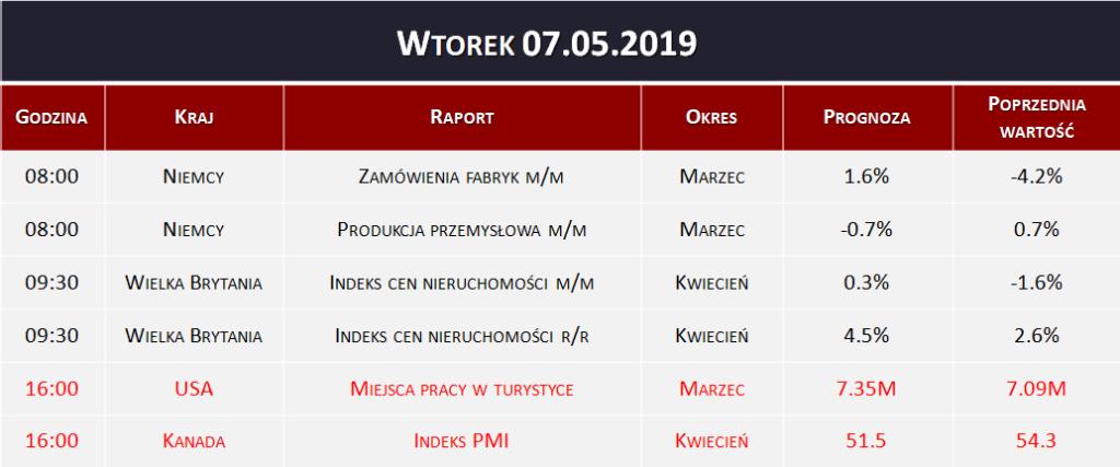 Dane makro 07.05.2019