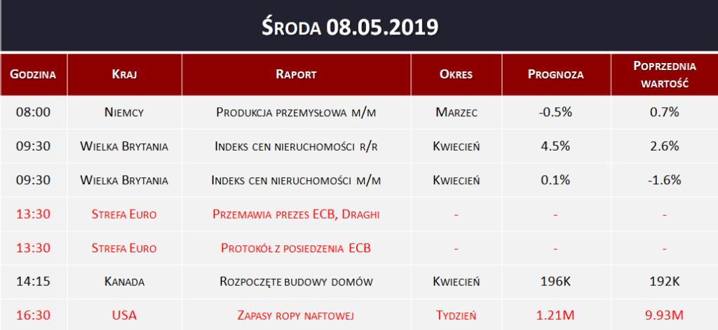 Dane makro 08.05.2019