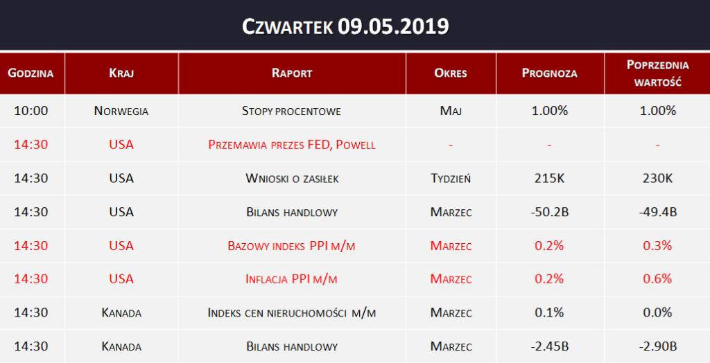 Dane makro 09.05.2019