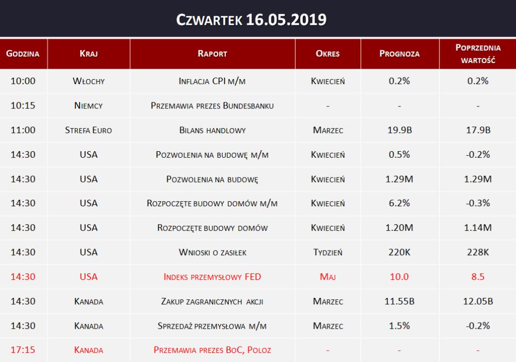 Dane makro 16.05.2019   inflacja CPI, indeks przemysłowy FED