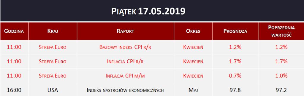 Dane makro 17.05.2019   inflacja CPI w Strefie Euro