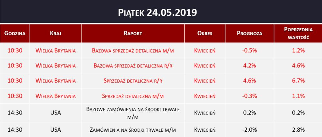Dane makro 24.05.2019   sprzedaż detaliczna w UK