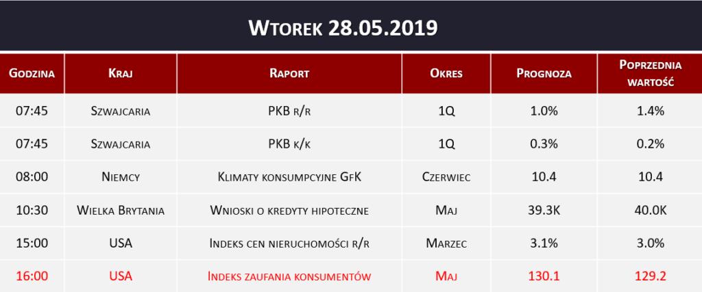 Dane makro 28.05.2019   PKB, indeks nieruchomości