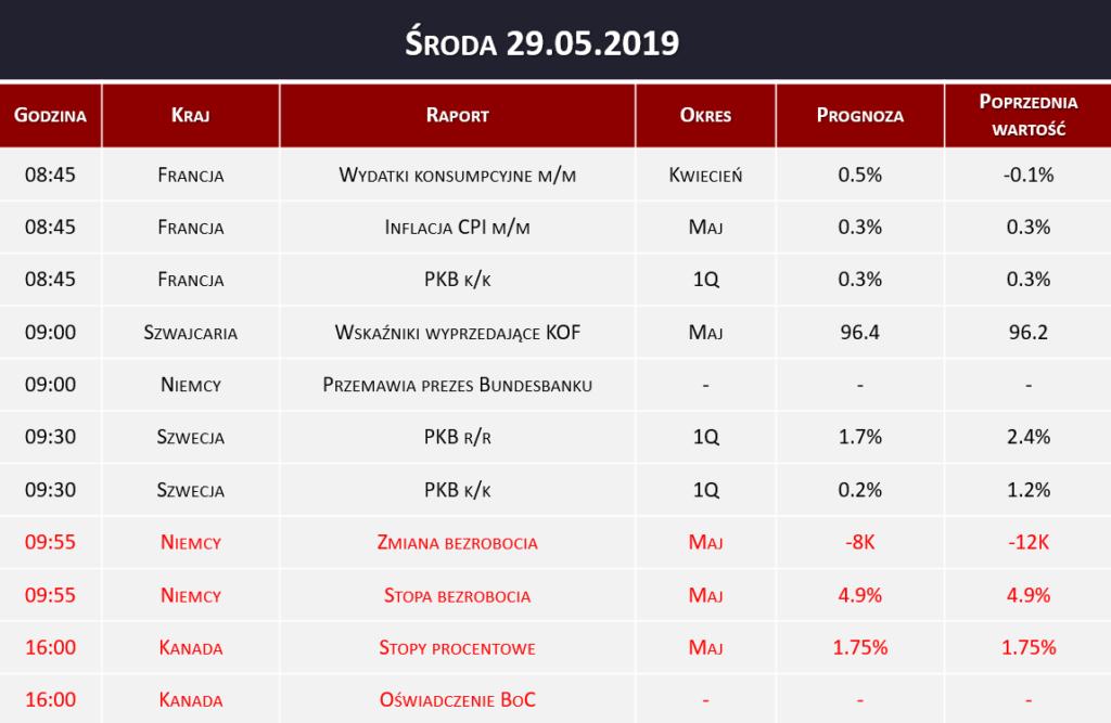 Dane makro 29.05.2019   inflacja CPI, PKB, Bank of Canada