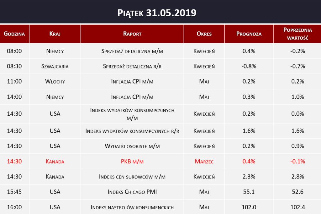 Dane makro 31.05.2019   inflacja CPI, PKB, indeks PMI