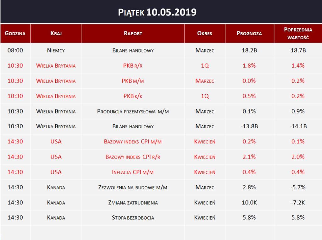 Dane makro 10.05.2019