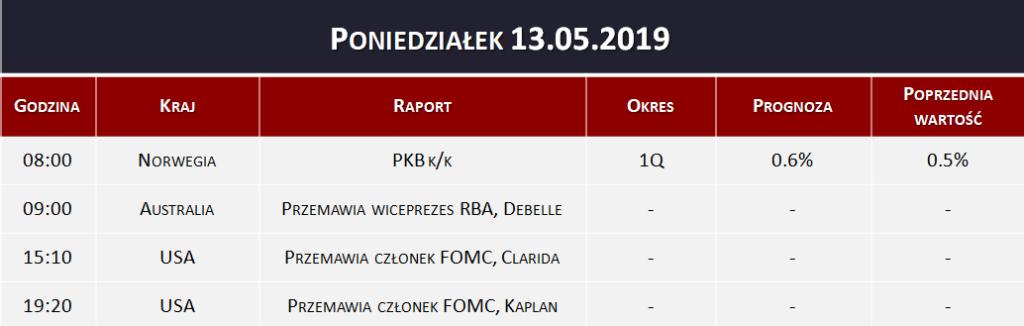 Dane makro 13.05.2019
