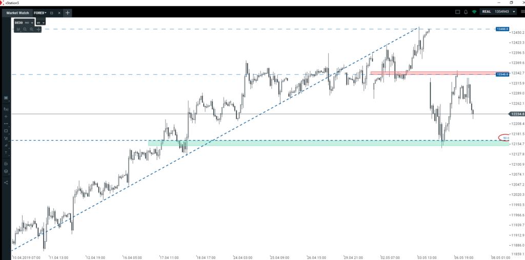 Sytuacja na głównych rynkach spekulacyjnych