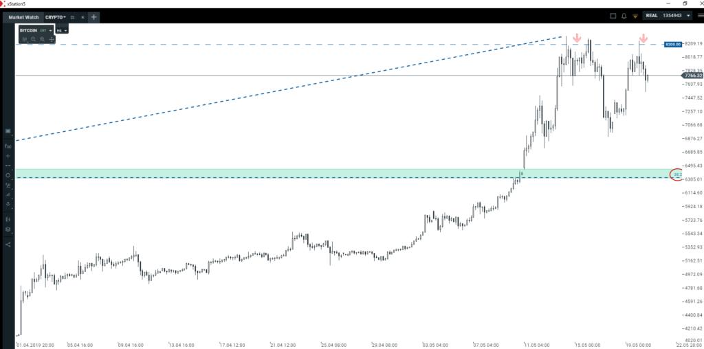 Podwójny szczyt na Bitcoinie   czy to okazja do lokalnego shorta?