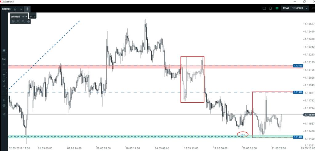 Kurs euro, dolara i złotego   jak wykorzystać obecne układy techniczne?