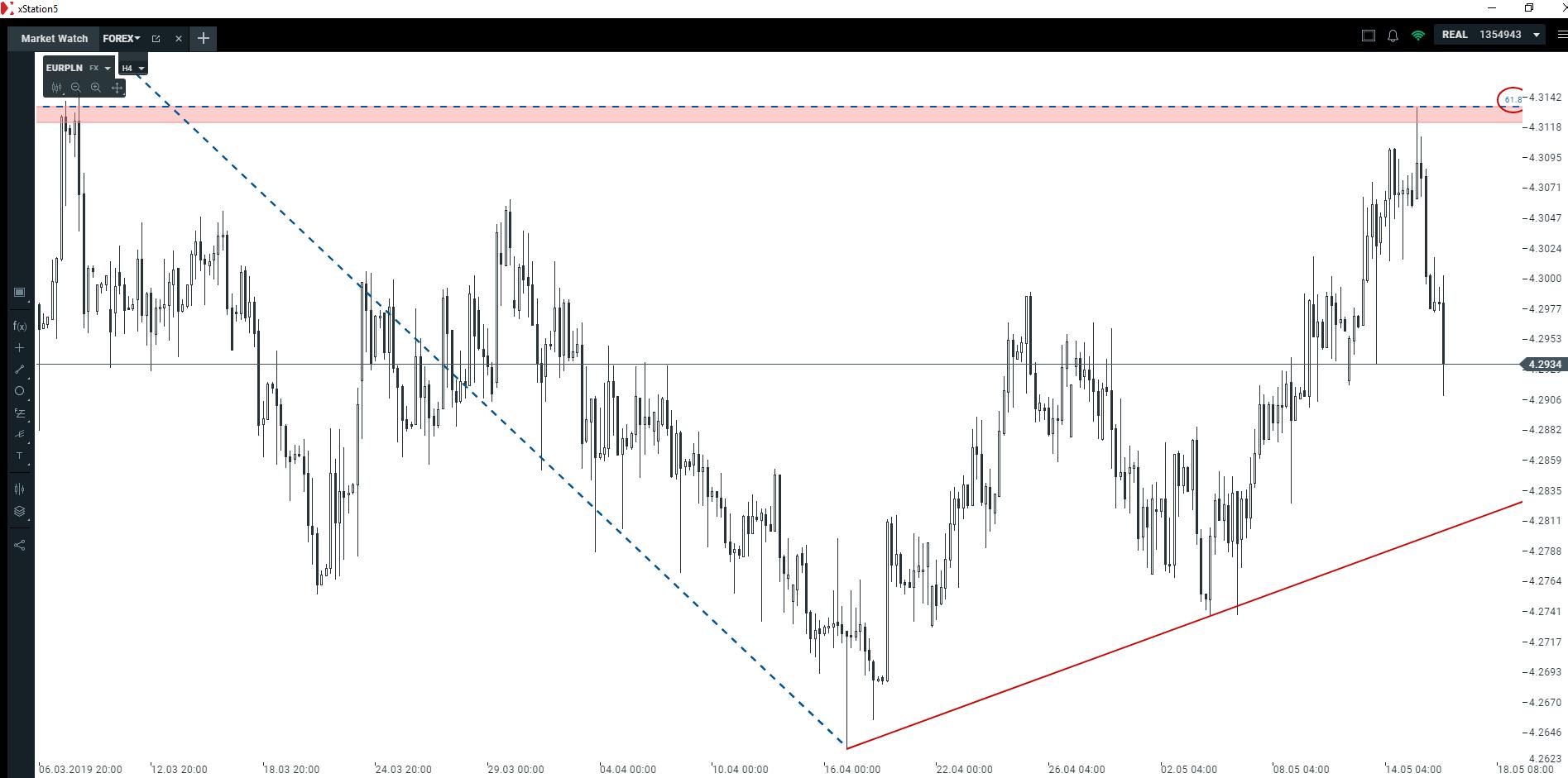 325445bc0a0e03 Kurs euro i kurs dolara w relacji do polskiej waluty   Fibonacci ...