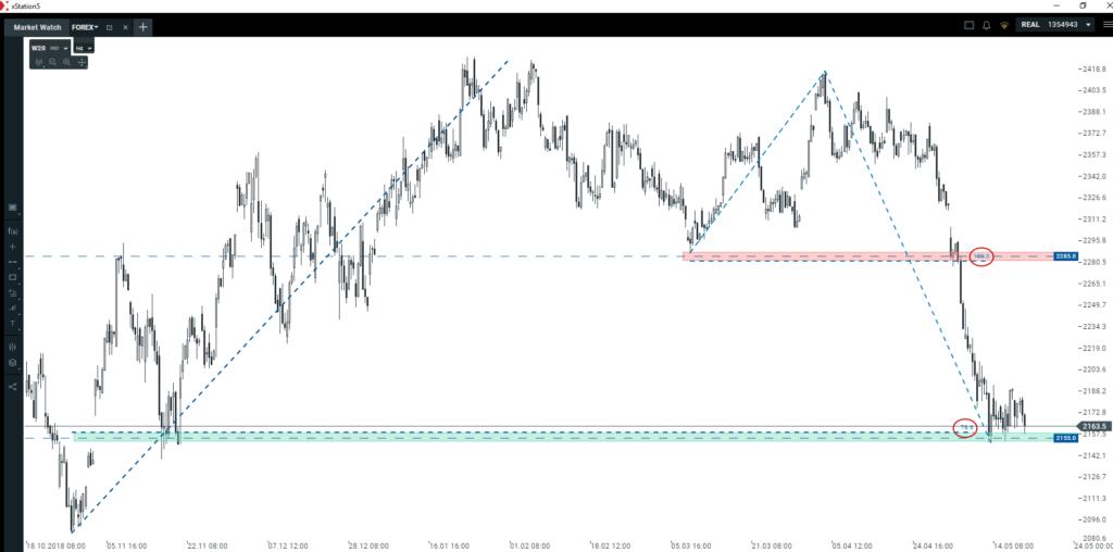 Euro, dolar i WIG20   okazje transakcyjne na otwarciu tygodnia