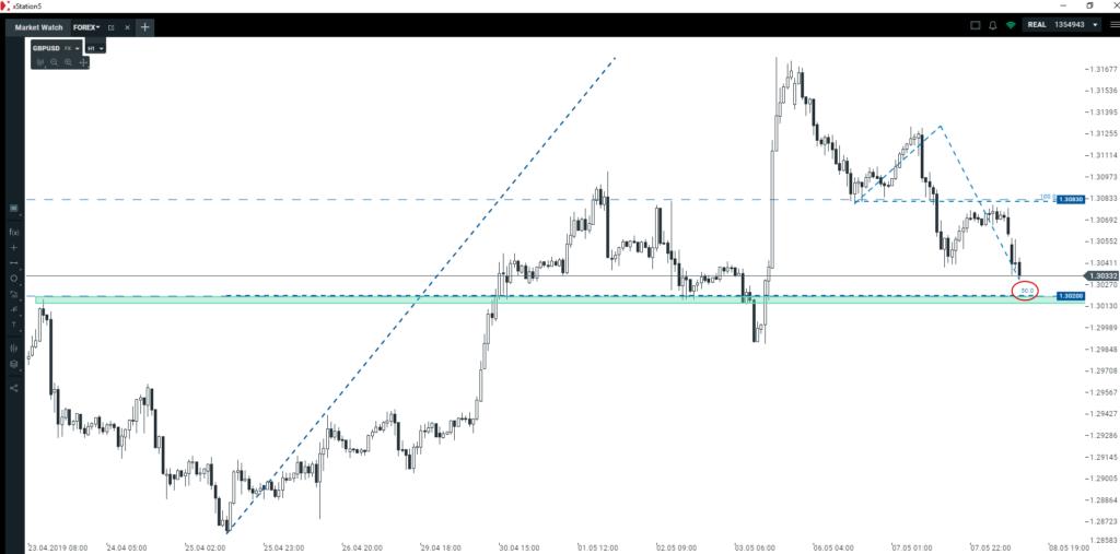 Jak kształtuje się kurs dolara w stosunku do EUR i GBP?