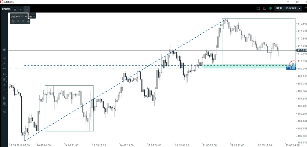 Kurs euro i kurs dolara   techniczne okazje transakcyjne