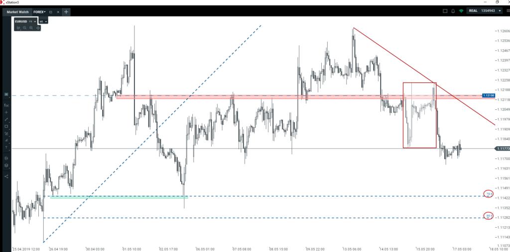 Euro, dolar, funt, złoty   scenariusze na ostatnią sesję tygodnia