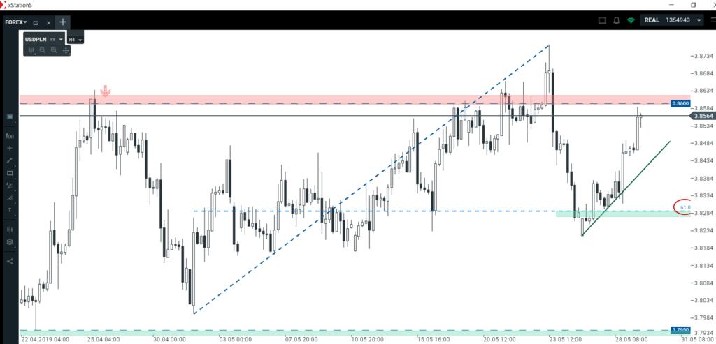 Analiza dolara i funta   przykłady technicznej precyzji na wykresach