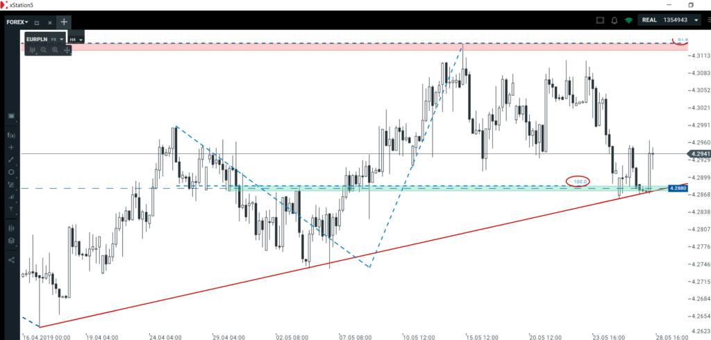Kurs euro i kurs dolara   co wydarzy się w najbliższych dniach?