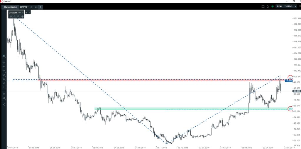 Bitcoin traci na wartości    jak wykorzystać korektę na rynku kryptowalut?