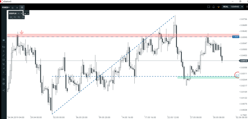 Kurs dolara i euro   czy to dobre setupy na zamkniecie tygodnia?