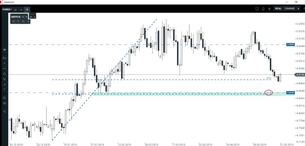 Euro, dolar, funt, złoty   co wydarzy się w najbliższych dniach?