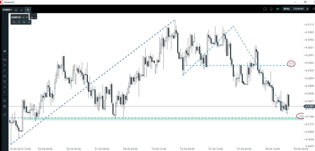 Analiza kursu euro i WIG20   scenariusze techniczne nadal w grze