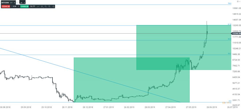 Analiza techniczna Bitcoina   mierzenie Fibonacciego.