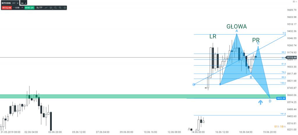 Bitcoin dwa różne kierunki czy to możliwe?