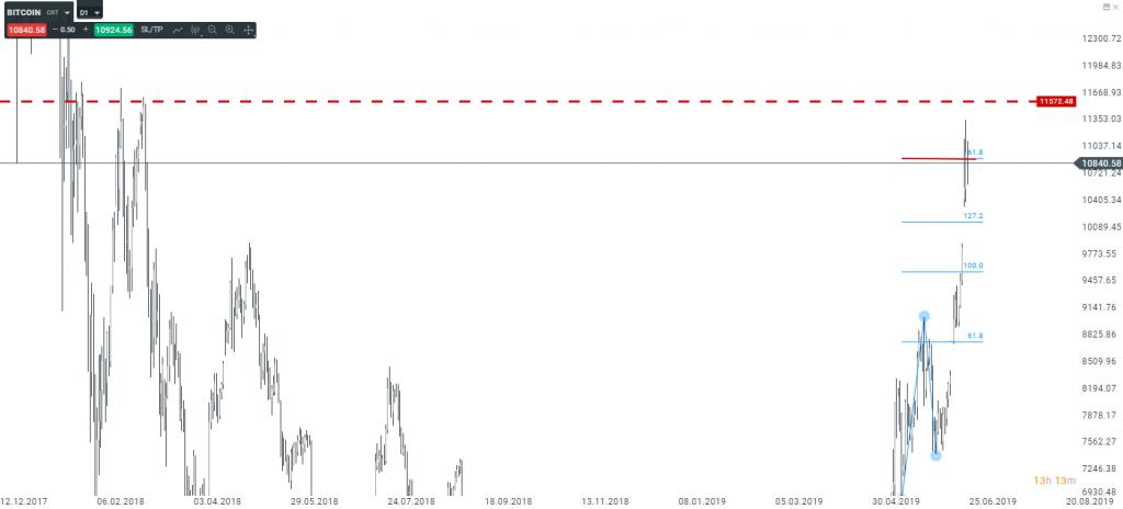 Co się wydarzyło na Bitcoinie?