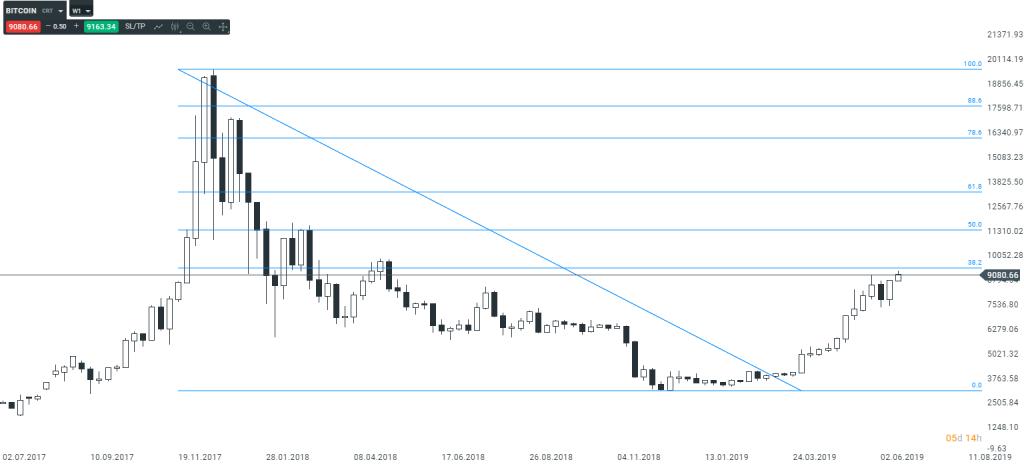 Bitcoin czy wciąż będzie rosnął?