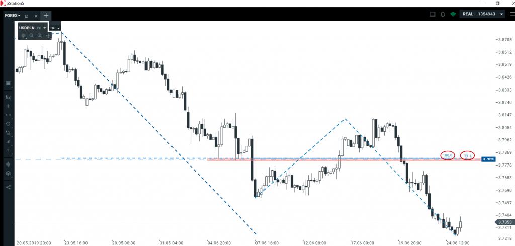 Przegląd euro i dolara   szukamy technicznych poziomów zwrotnych
