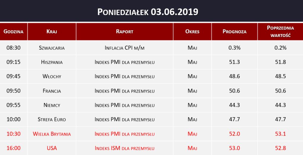 Dane makro 03.06.2019   inflacja CPI, indeks PMI, indeks ISM