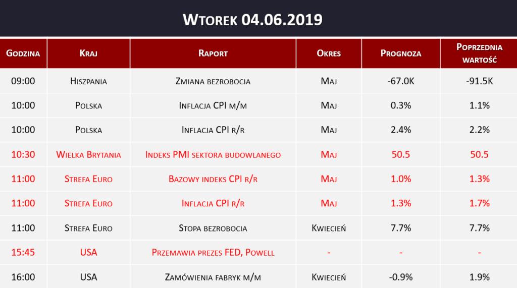 Dane makro 04.06.2019   inflacja CPI, stopa bezrobocia, indeks PMI